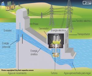 Puzle Operação de usina hidrelétrica (espanhol)